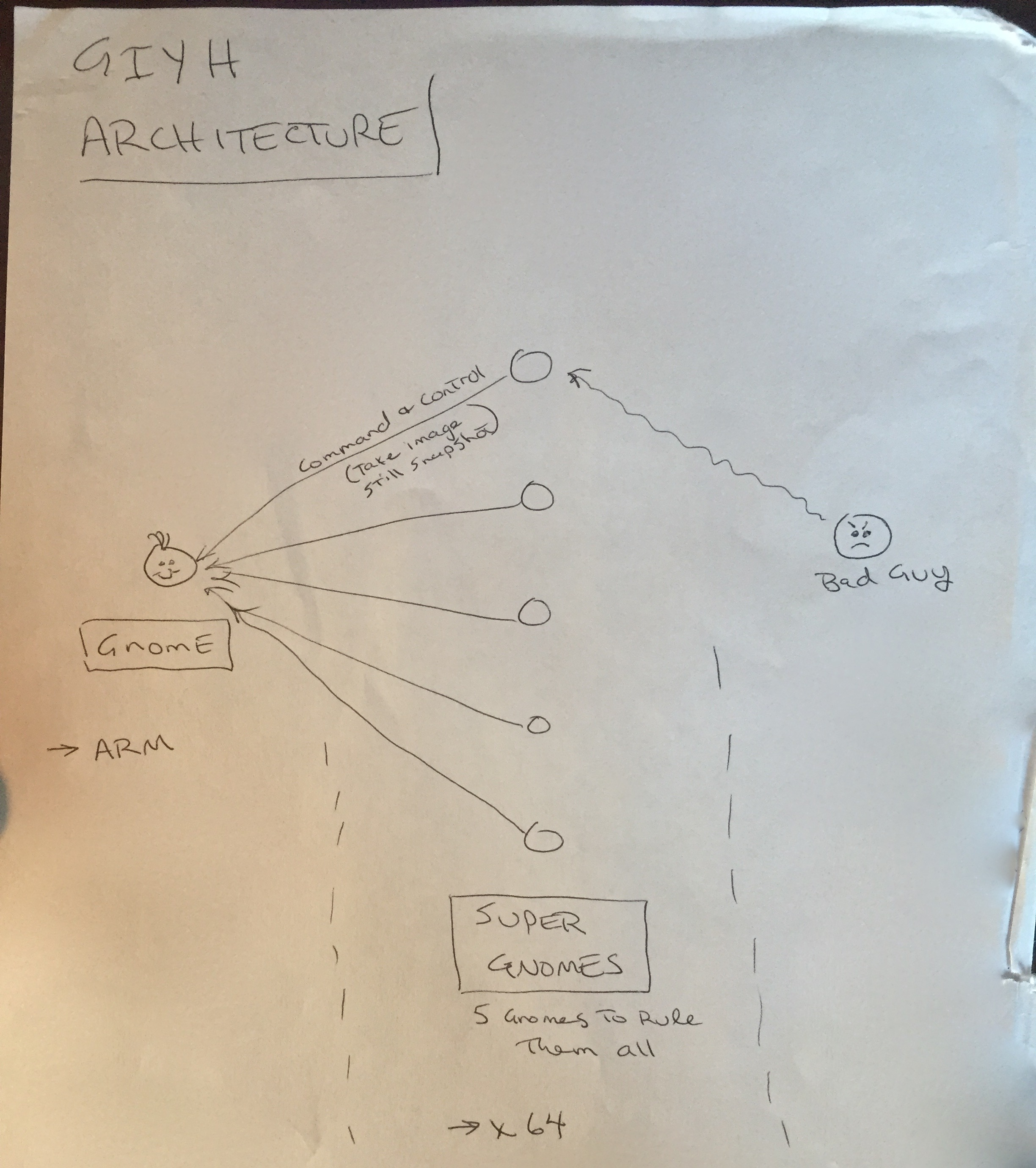 The GIYH architecture drawing extracted from the captured email